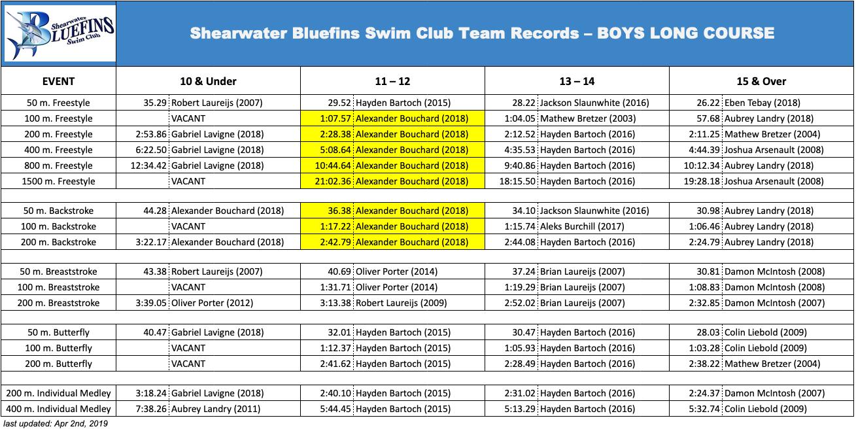 SBSC Records (Boys Long Course)