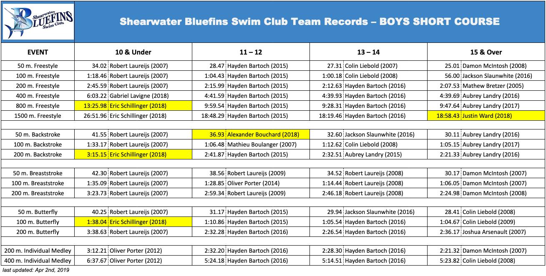 SBSC Records (Boys Short Course)