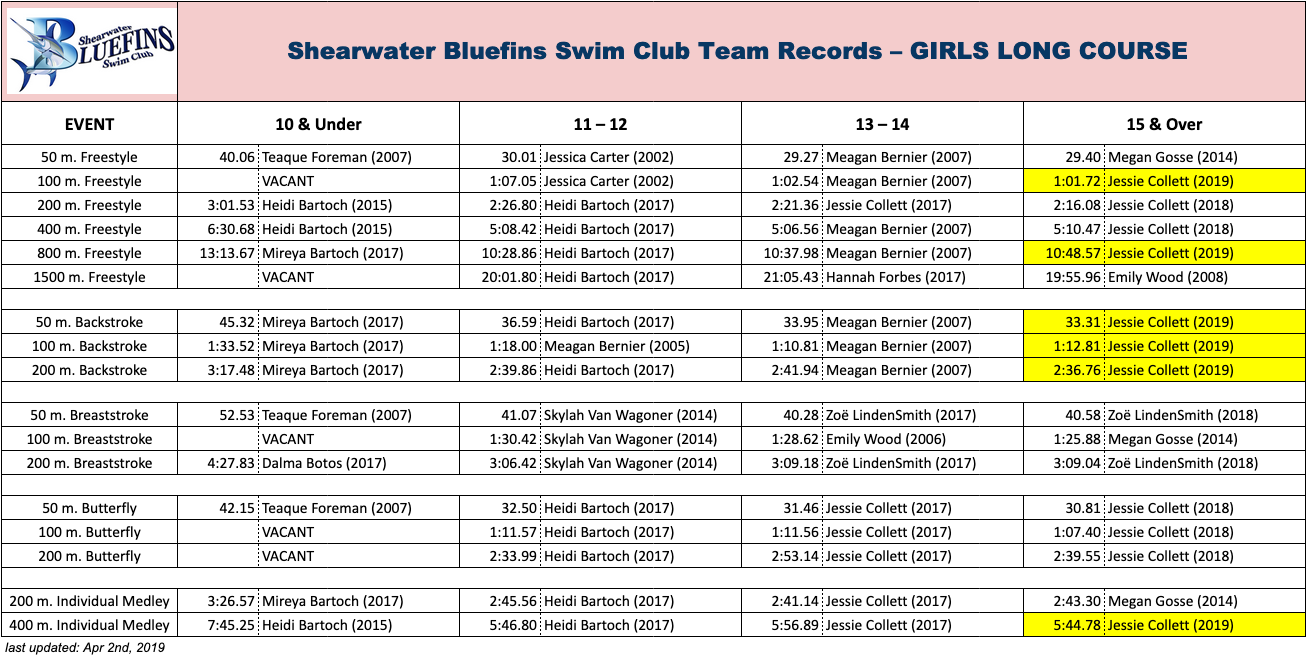SBSC Records (Girls Long Course)