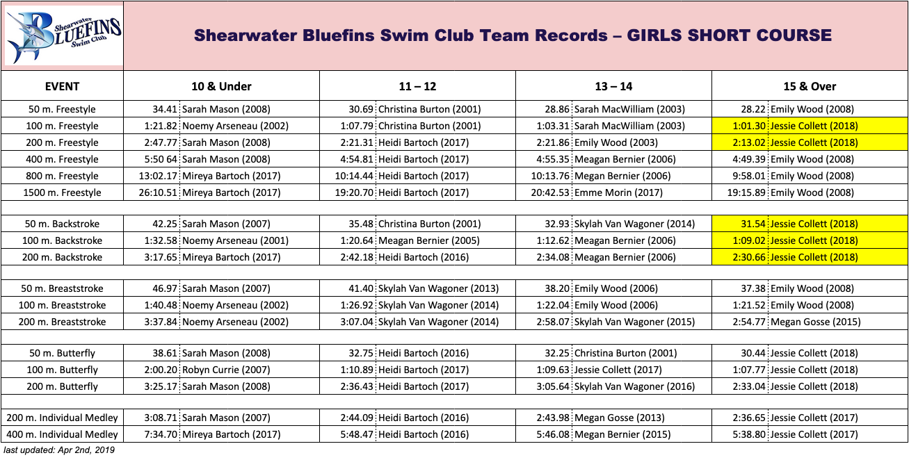 SBSC Records (Girls Short Course)