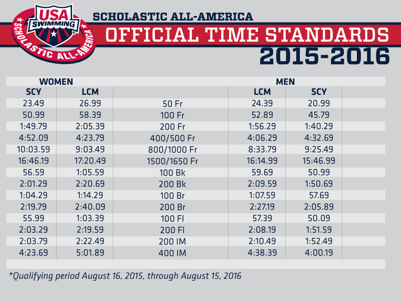 Ncsa junior national 2015 time standards autos post