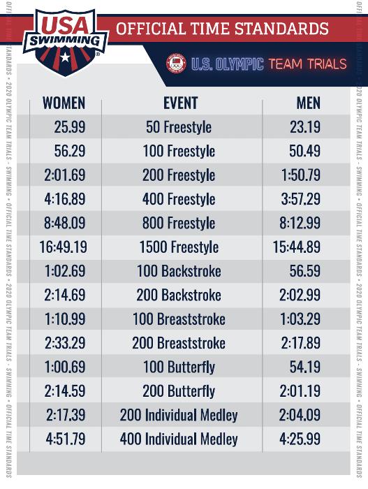 Winter Junior Nationals Swimming Cuts 2020.Metropolitan Swimming Home