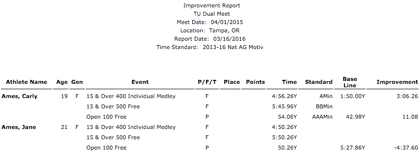 Single Meet Improvement report example